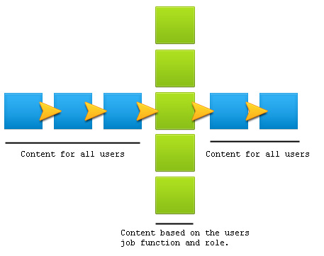 This diagram shows the information flow for the course